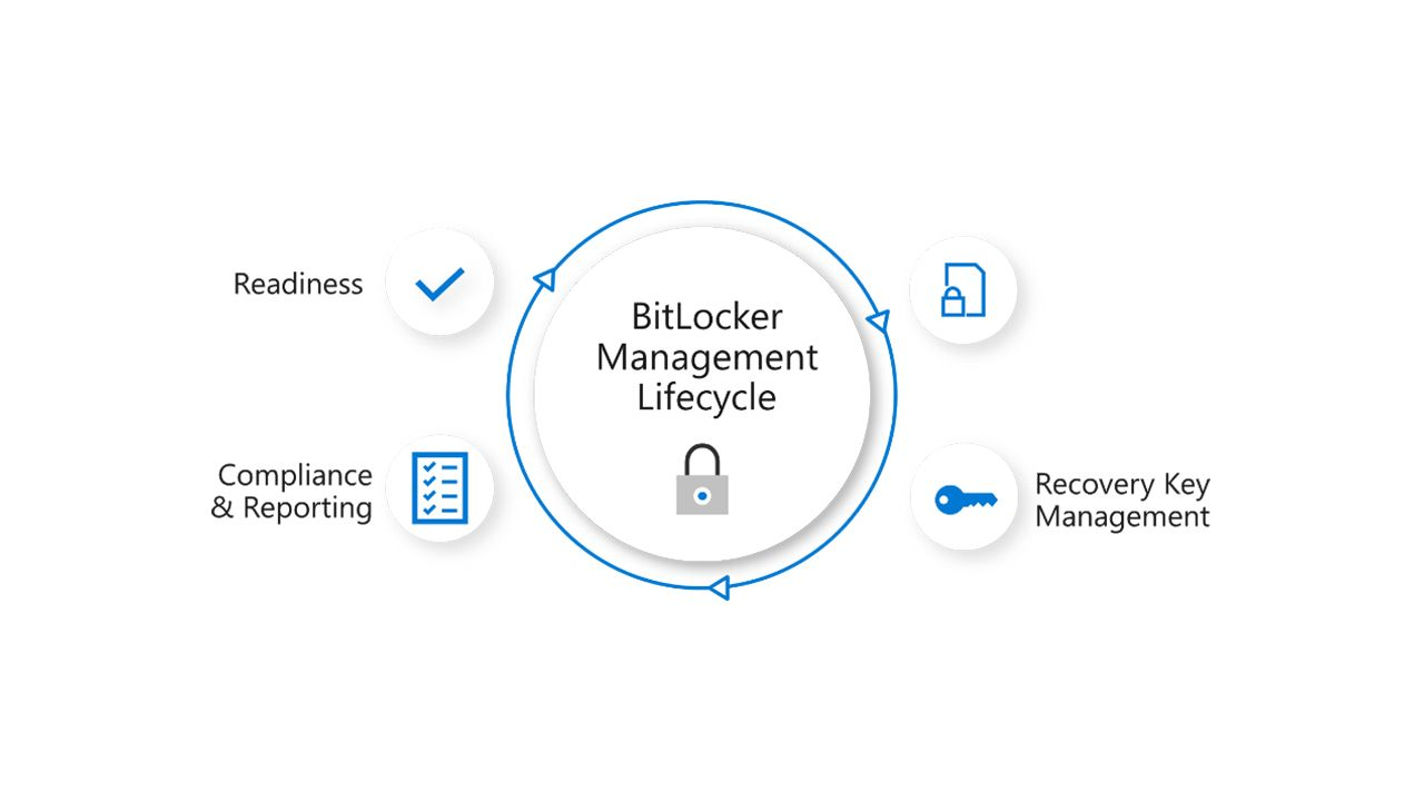 Microsoft Announces Improved Bitlocker Management For Enterprise
