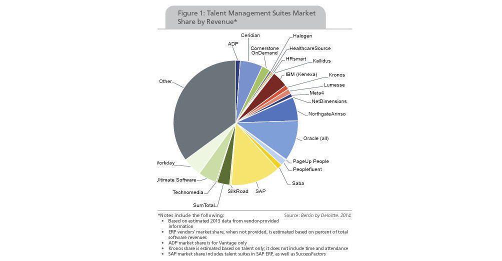 The Talent Management Software Market Surges Ahead Talent Management Learning Technology Workforce Management