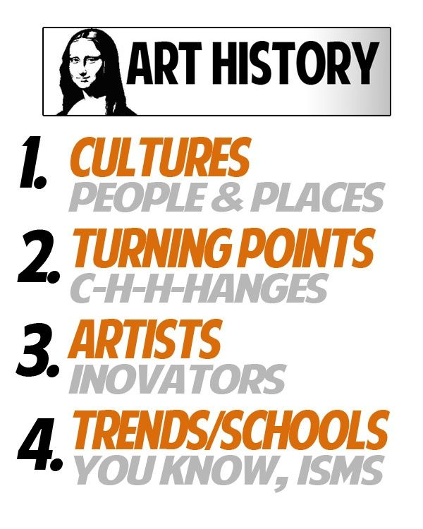 History Criticism: Aspects Of Art History