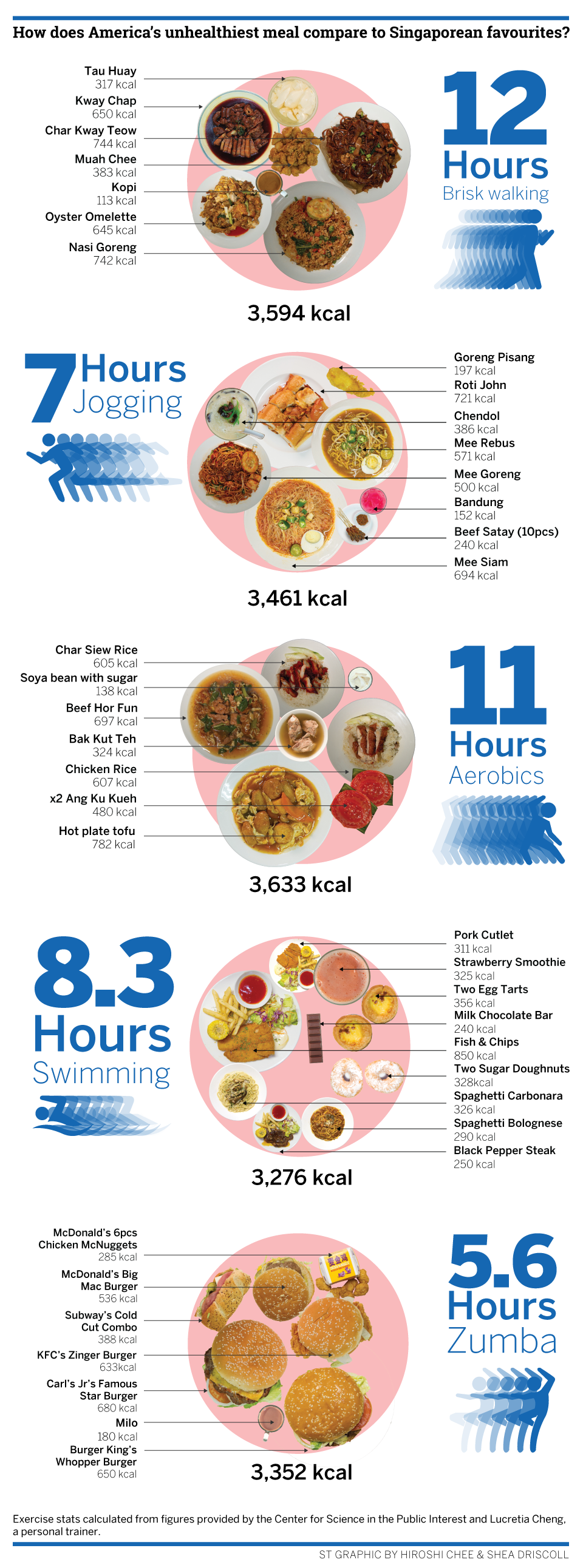 How Does America S Unhealthiest Meal Compare To Sinful Singapore Favourites Nutrition Recipes Meals Nutrition