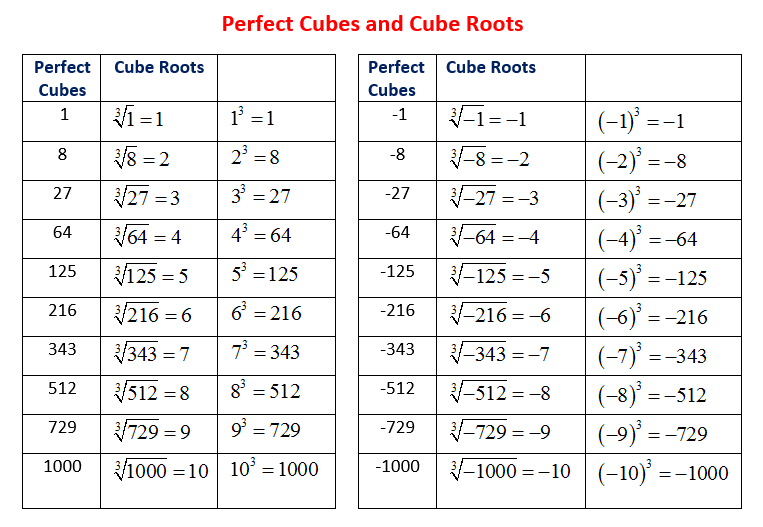 What Are Perfect Cubes And How To Calculate The Cube Root Of A Perfect Cube Examples And Step By Step Solutions Eva Cubes Math Algebra Formulas Math Formulas