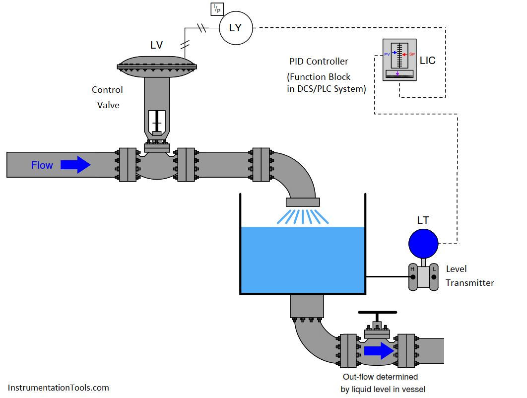 Level Control Loop Principle Control Valves Control Woodworking Shop Projects