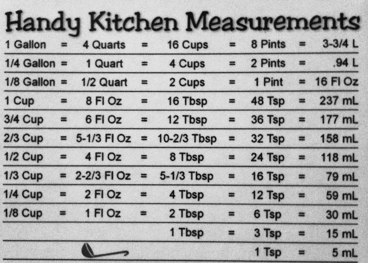 Cooking Measurement Conversion Table Chart