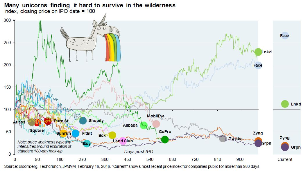 """http://wallstreetcn.com/node/230465 The Mood In Silicon Valley Is Like The """"Moment After The Titanic Hit An Iceberg""""   Zero Hedge"""