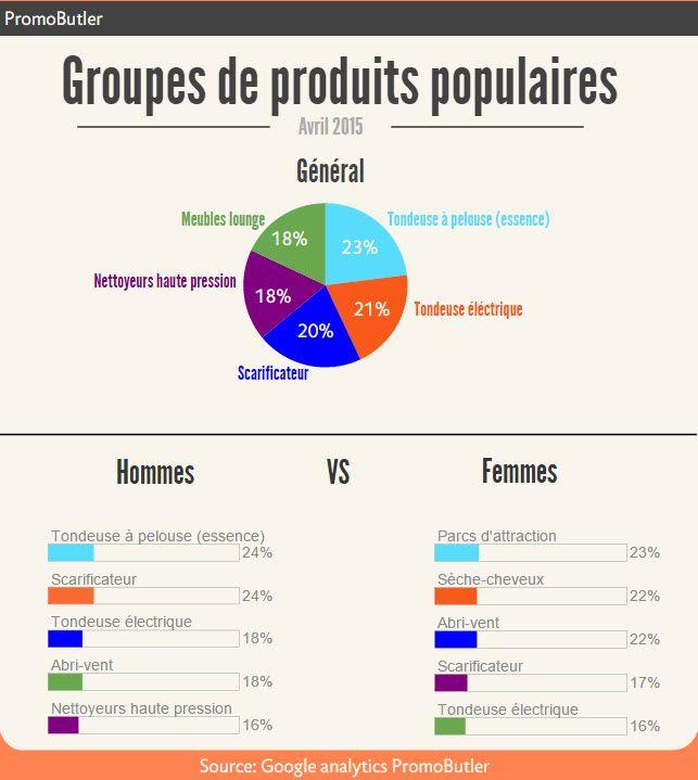 Les groupes de produits populaires à PromoButler du