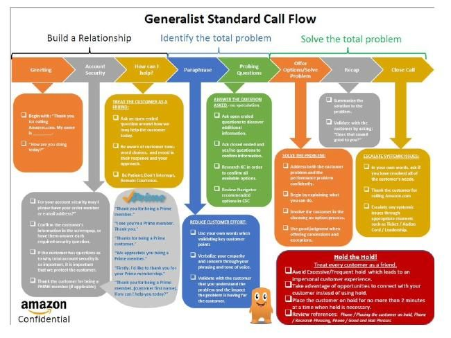 A Flow Chart For Amazon Call Centre Workers Interesting
