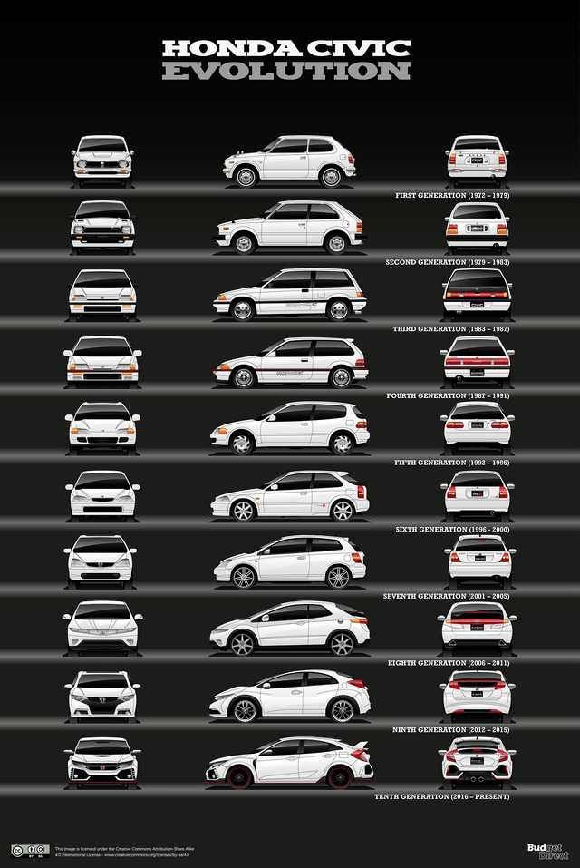 Honda cars, Honda civic, Cars, Honda civic hatchback, Jdm cars, Motor car - 7 cars that never die The design evolution of the longest surviving models [OC] -  #Hondacars
