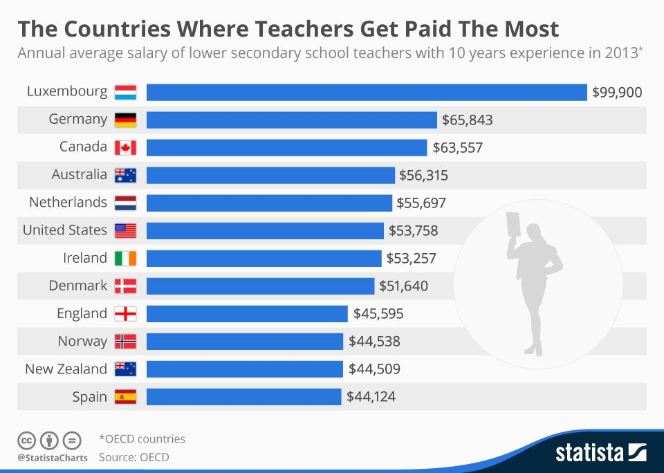 Infographic The Countries Where Teachers Get Paid The
