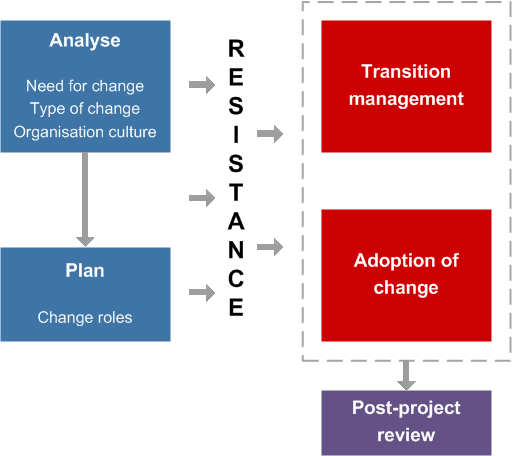 Image Result For Bridges Model Of Change  Change Management