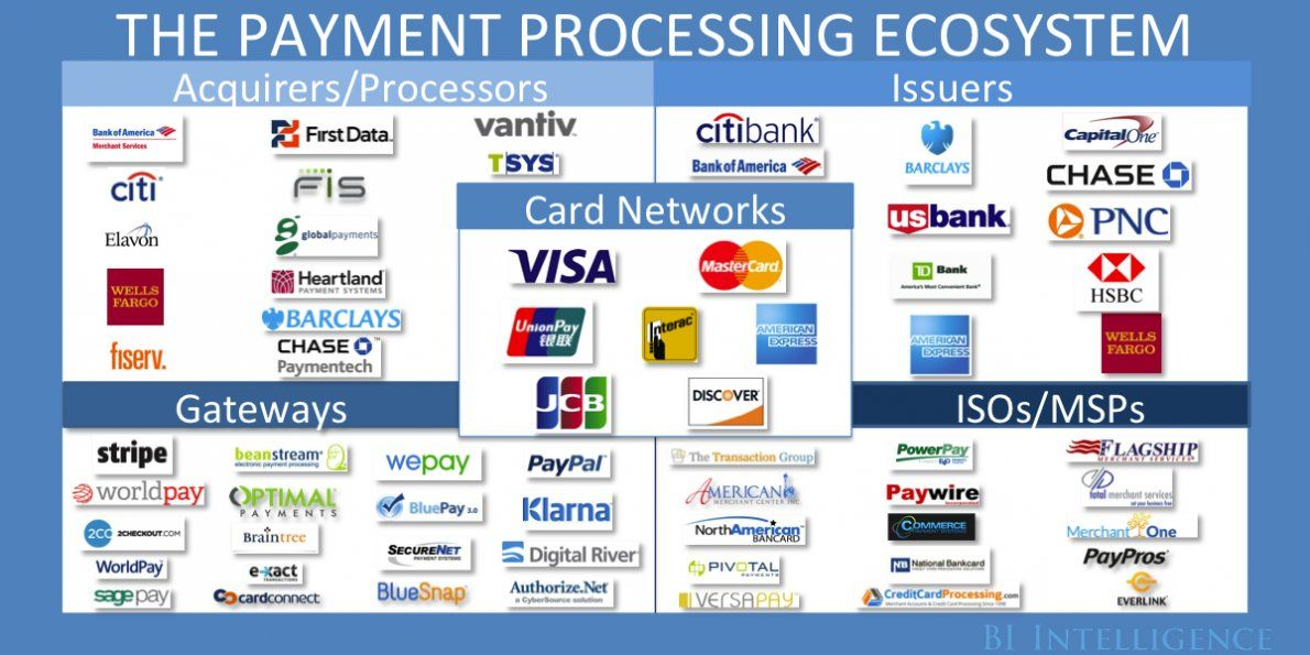 The 2020 Payments Ecosystem The Trends Driving Growth And Shaping