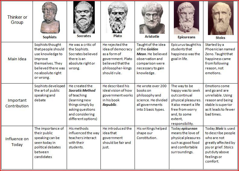 a comparison of plato and aristotles conception of democracy Women's political participation: issues and challenge s  liberal democracy and  politics as most of the political thinkers and philosophers such as plato.