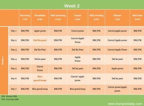 food chart for infants