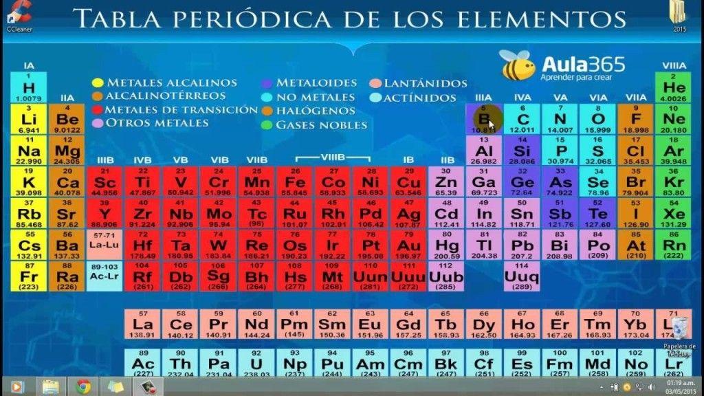 Tabla Periodica Actual Pdf Tabla Periodica Dinamica, Tabla Periodica  Completa, Tabla Periodica Elementos,