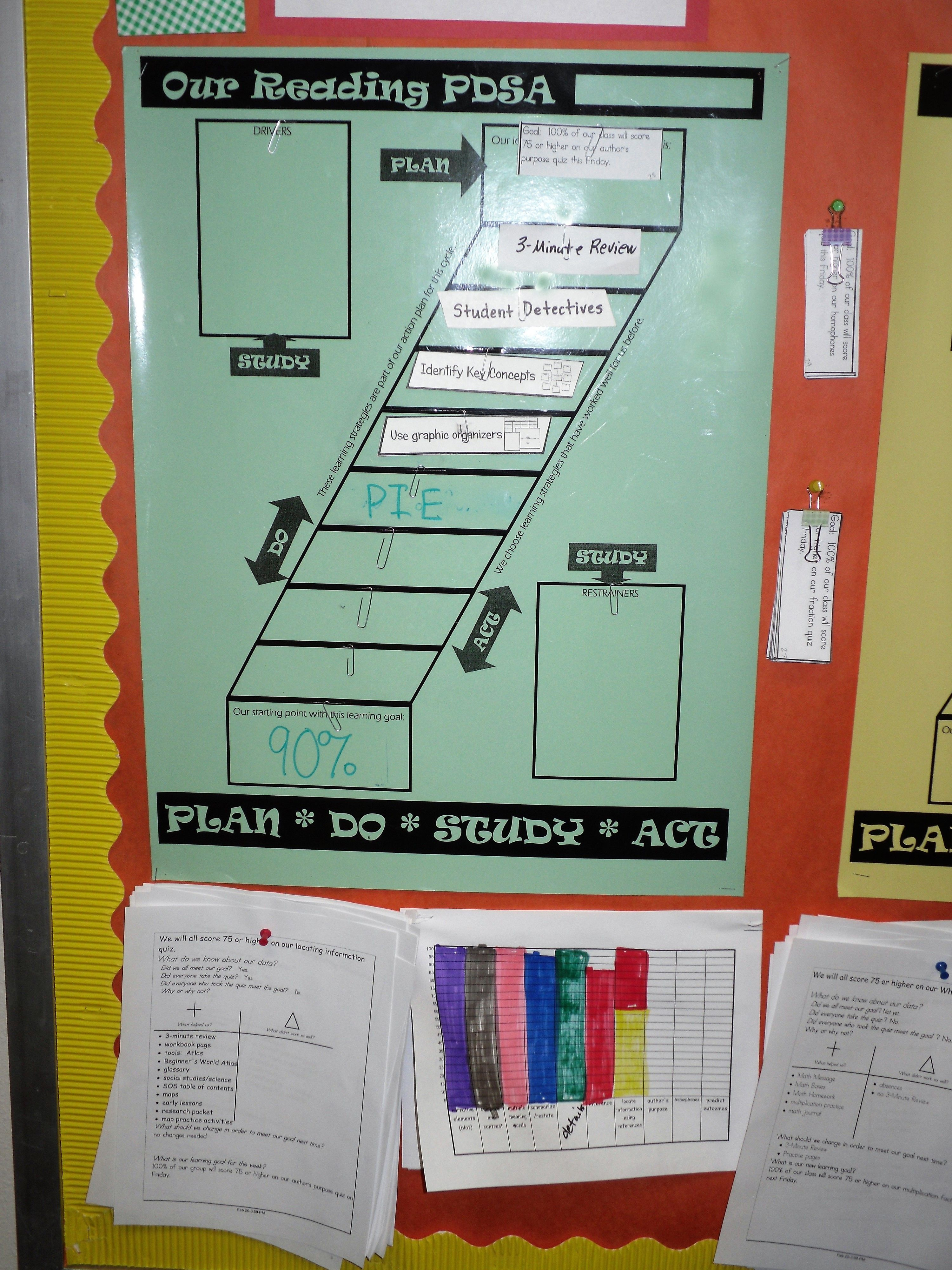 the ladder diagram is used to support a weekly pdsa cycle for a reading learning goal the teacher adds the strategies to the steps on the ladder to show  [ 3000 x 4000 Pixel ]