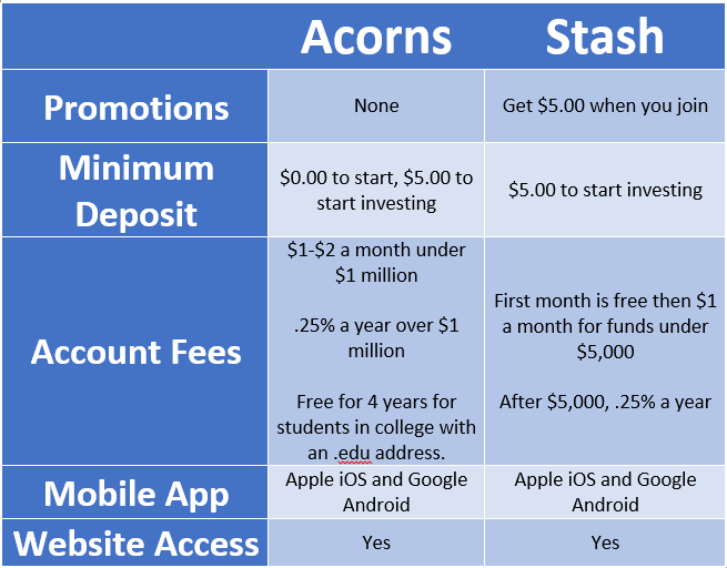 Why The Acorns And Stash Investing Apps Are A Dumb Idea
