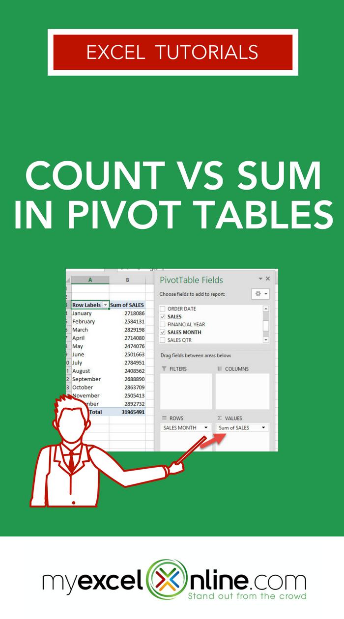 Count VS Sum in Pivot Tables Excel tutorials, Budget