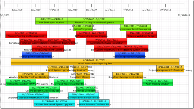Pin By Rosegjerde On Strategic Planning    Timeline