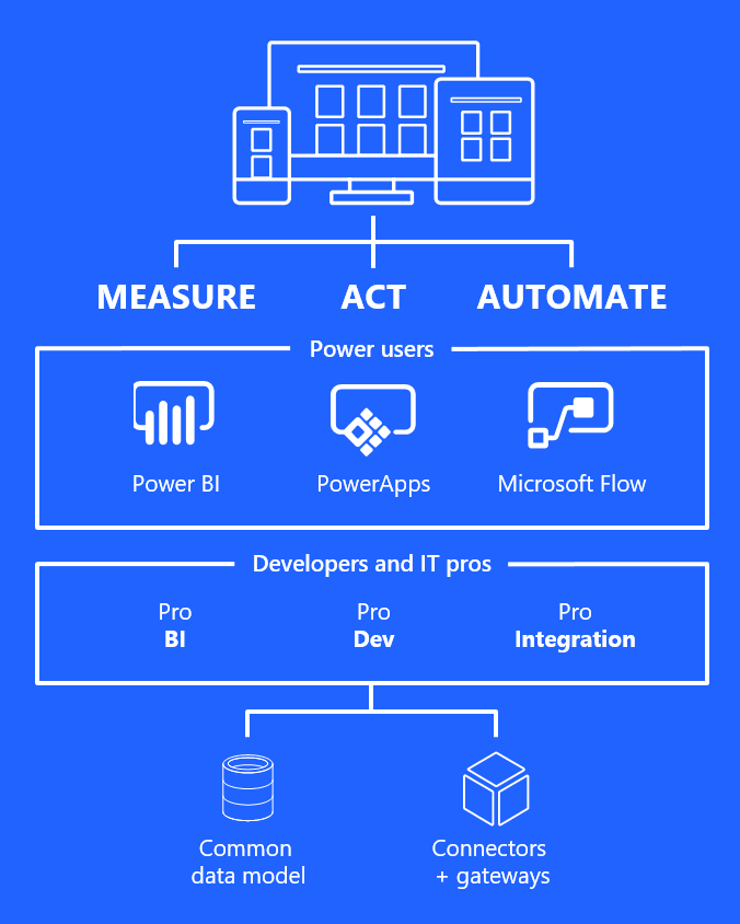 Microsoft Flow And Common Data Model Microsoft Business Automation Microsoft Dynamics