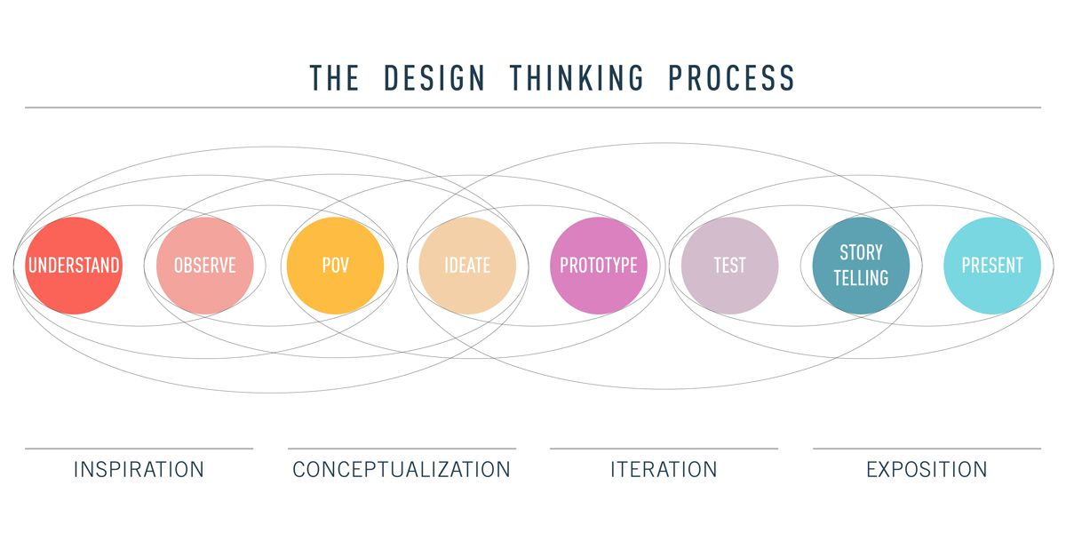 Diagram Showing The Design Thinking Process From Inspiration And Conceptualization To Iteration And Expositi Design Thinking Process Ux Design Design Thinking