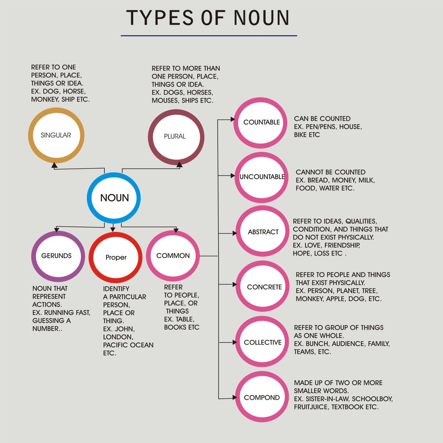 Types Of Noun With Example
