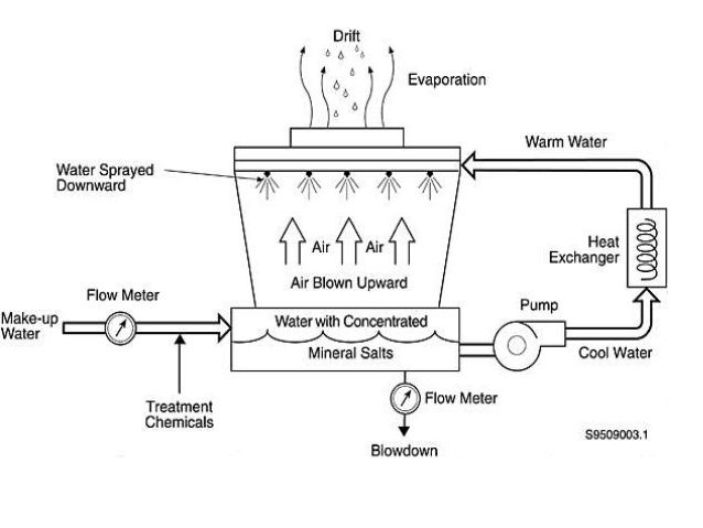 Image Result For Cooling Tower Water Treatment Cooling Tower Heat Exchanger