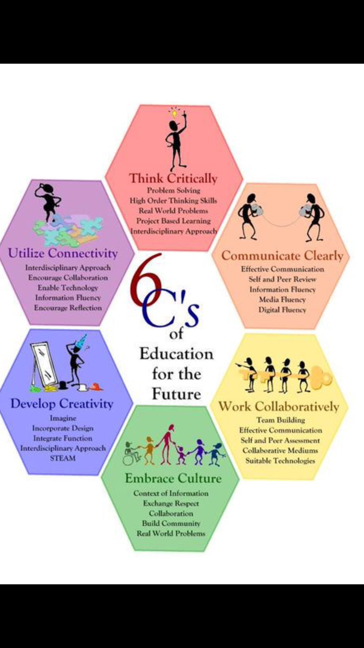 Pin By Toby Gordon On Professional Development Higher Order Thinking Skills Education Project Based Learning