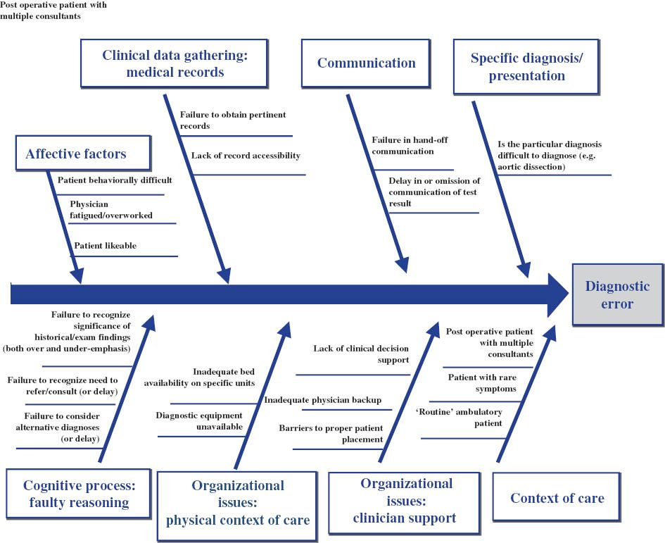 Use of a novel, modified fishbone diagram to analyze diagnostic - root cause analysis template