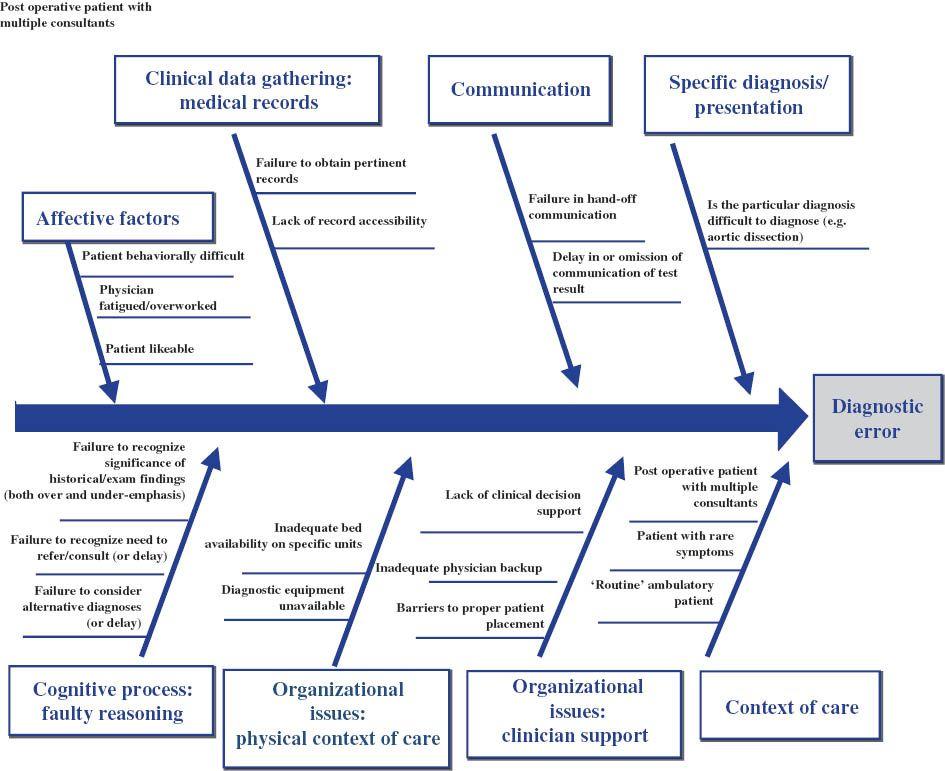 Use Of A Novel Modified Fishbone Diagram To Analyze Diagnostic Errors Diagnosis Ensenanza Aprendizaje Aprendizaje Educacion