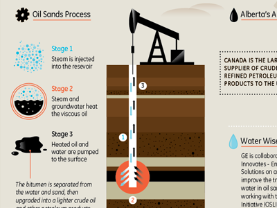 Oil Sands Drilling | Oil sands, Infographic and Infographics