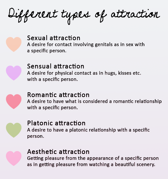 Description of types of sex