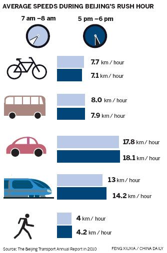 Hot Infographic On Avg Speeds During Beijing Rush Hour Bike