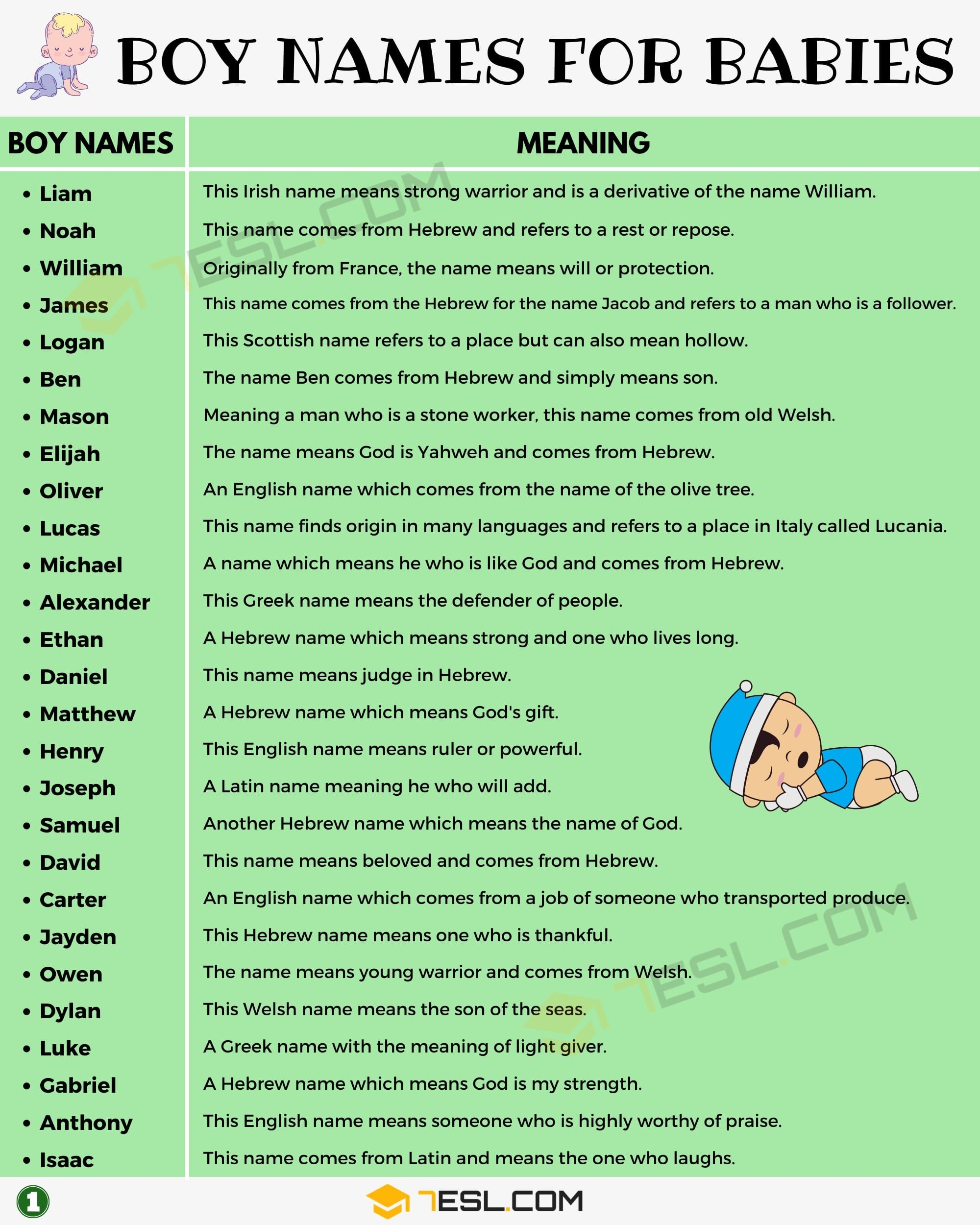 Boy Names: 250 Most Popular Baby Boy Names With Meaning ...