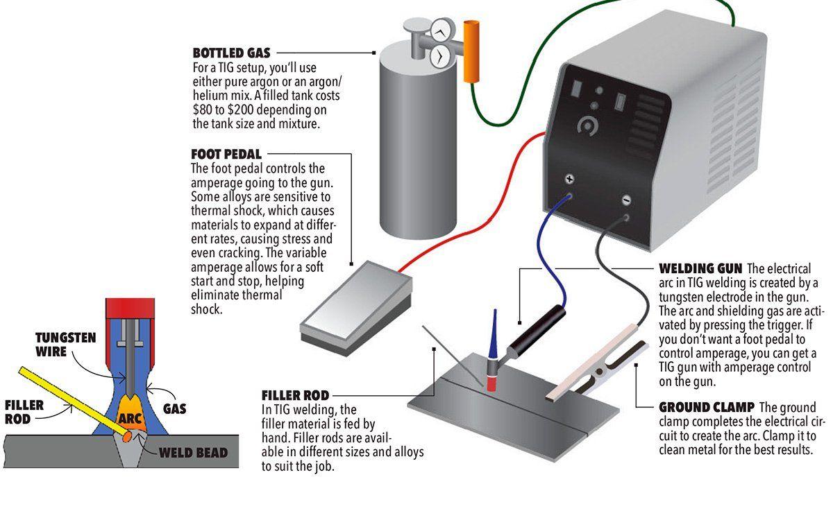 Chicago Electric Mig Welder Wiring Diagram Further New 200 Arc Welder