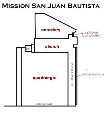 Quick Guide To Mission San Juan Bautista For Visitors And Students Mission Projects California Missions Project Mission