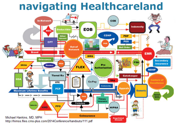 Navigating Healthcare Payments Health Care Navigation Emr