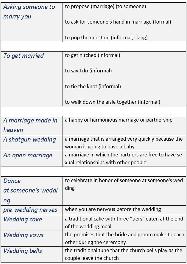 Marriage Idiom Asking Someone To Marry You Getting Married Type Of Other Wedding Vocabulary Learn English Dissertation Topics Topic