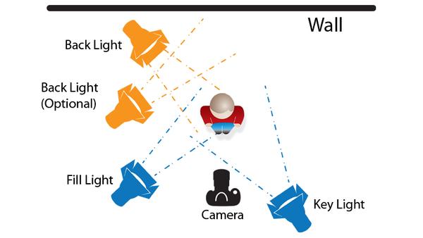 3 point lighting diagram portrait photography pinterest three rh pinterest com explain 3 point lighting with diagram basic 3 point lighting diagram
