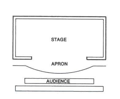 Proscenium Stage Thrust Theatre Stage End Stage Arena Stage