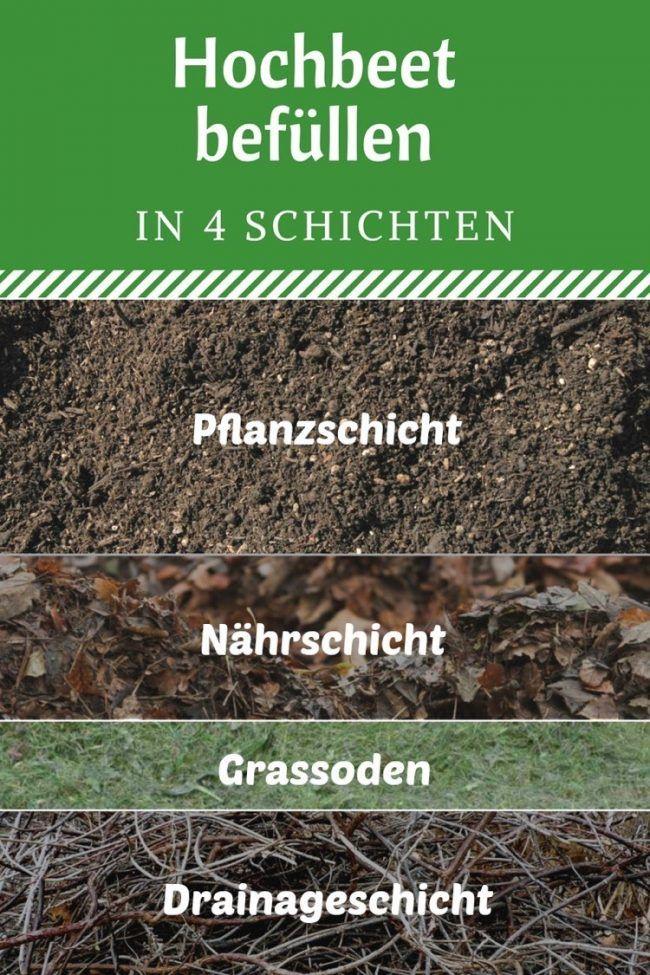 Hochbeet Befullen Schichten Gemuse Wohnen Und Garten Garden