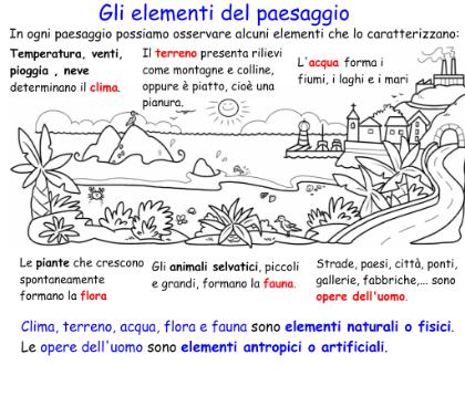 Risultati Immagini Per Elementi Naturali E Artificiali Geografia 3