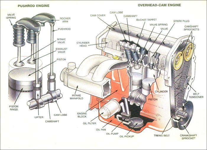 Cross Sectional View Of Overhead Cam Engine And Pushrod Engine Jpg 700 507 Engineering Combustion Engine Mechanic Engineering