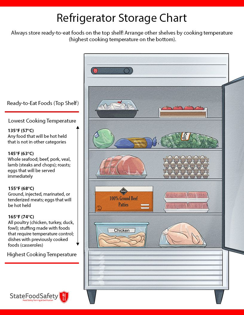 Fridge Storage Order Chart | Food Safety in 2019 | Fridge