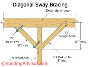 Diagonal sway bracing helps stiffen tall posts and protects