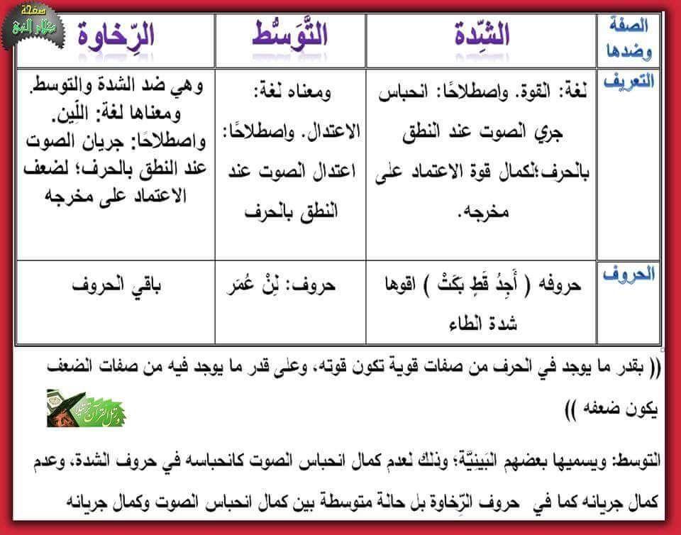 صفات الحروف الشدة الرخاوة التوسط ا Islam Facts Quran Verses Tajweed Quran