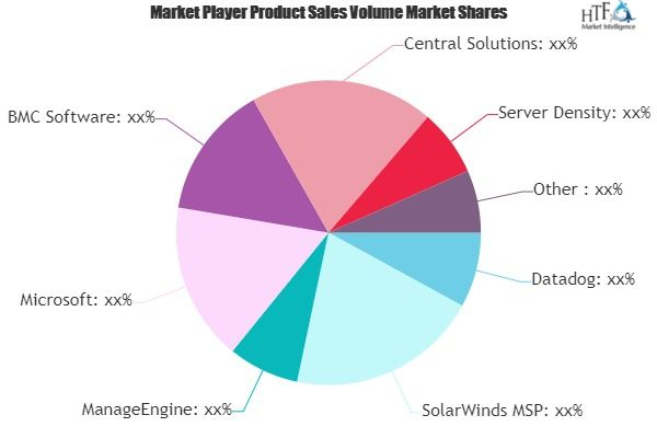 Identify Hidden Opportunities Of Server Management Software Market Marketing Data Marketing Growth Strategy