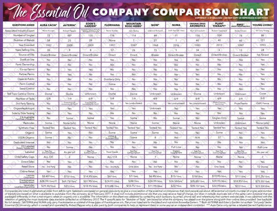 Image result for essential oil substitution chart also brands of eo companies comparison oils rh pinterest