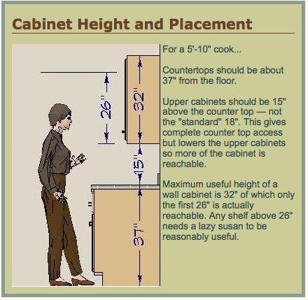 Height Of Upper Kitchen Cabinets | RE: Are Your Uppers Lower Than 18u0027?