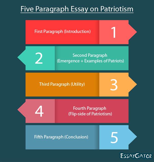 Five Paragraph Essay On Patriotism Good What I
