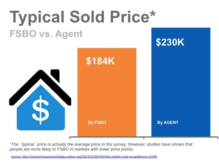 The Higher Sales Price You Get When You Hire A Reputable Real