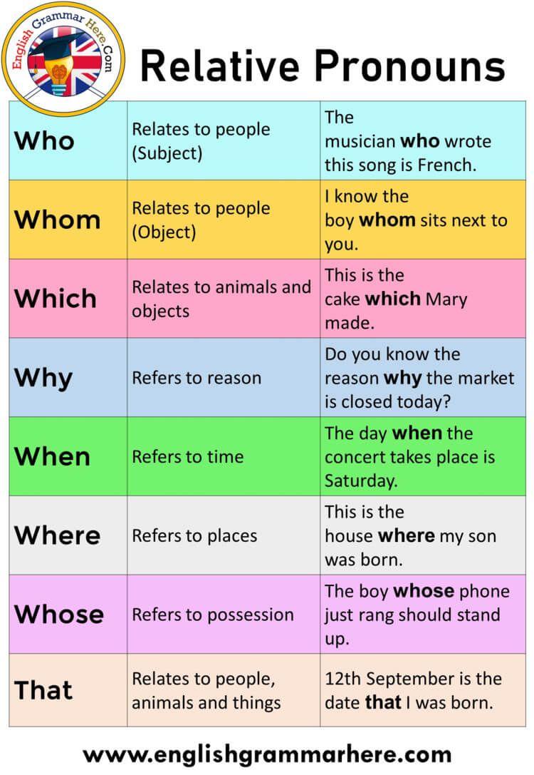 Pin On Relative Pronouns In English